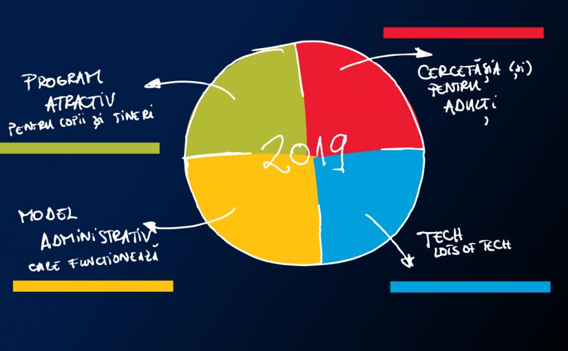 Proiecte și ținte strategice pentru 2018 / 2019